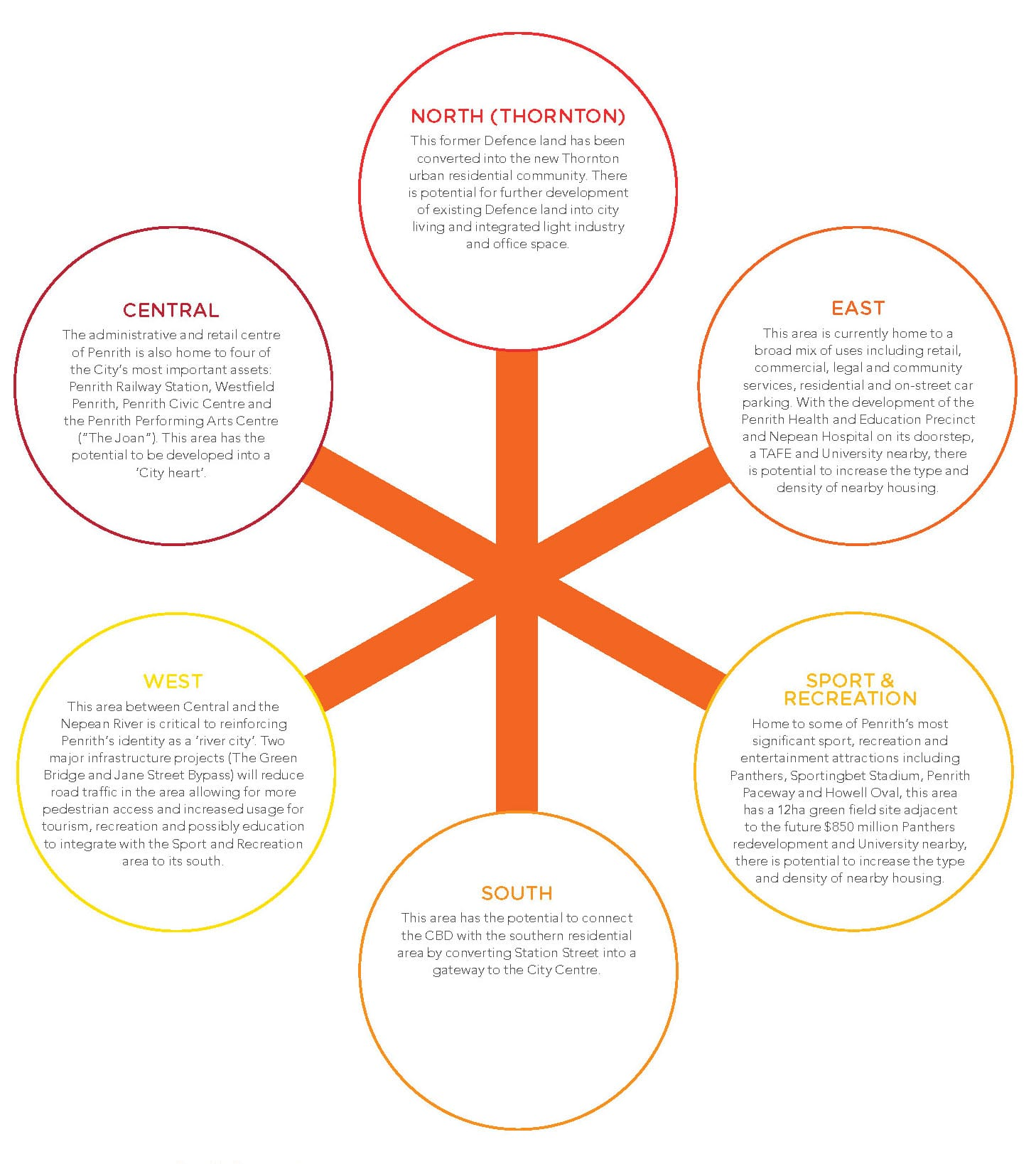The key focus areas of Penrith Progression