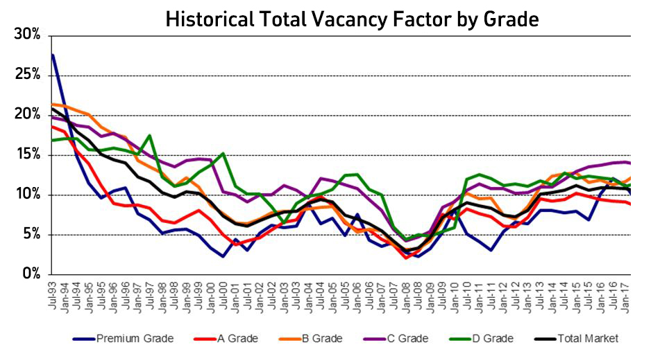 Graph of historical total vacancy factor by grade.