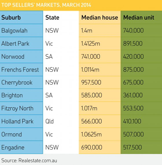 Australia's top sellers' markets in March 2014